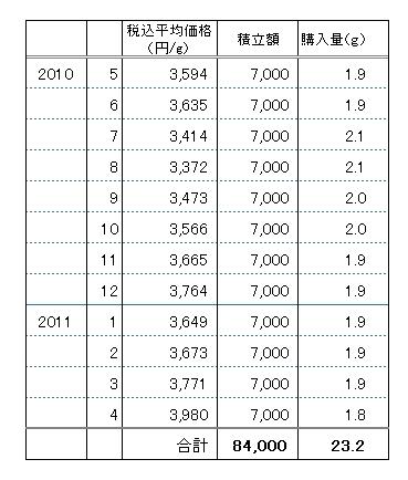 純金積立_試算.jpg
