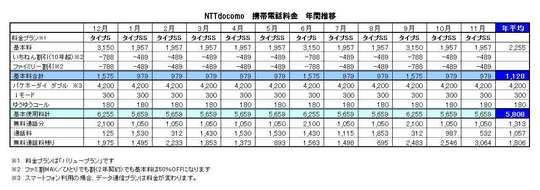 NTTdocomo年間料金